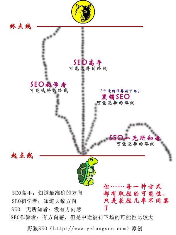 第四讲 纯白帽SEO介绍_野狼纯白帽SEO教程文字版