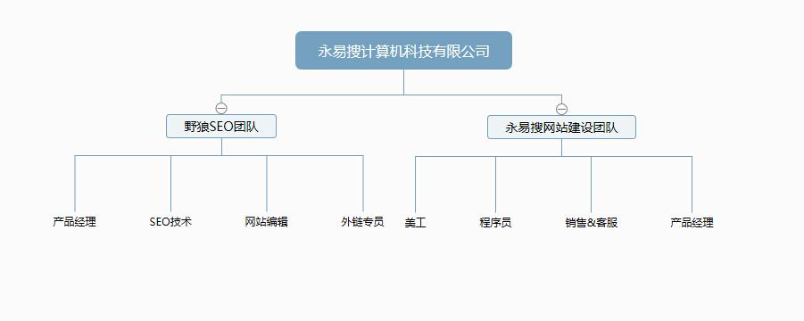 永易搜组织架构图