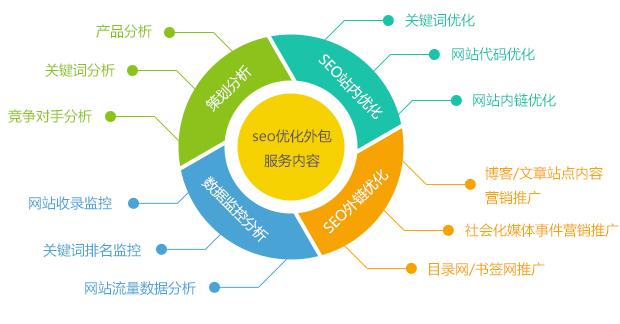 seo优化外包服务内容