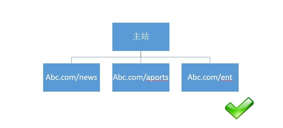 扁平化目录结构