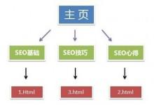 10天学会SEO:第七天 网站结构调整