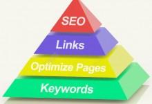 网站的页面优化要着重从哪些方面去做