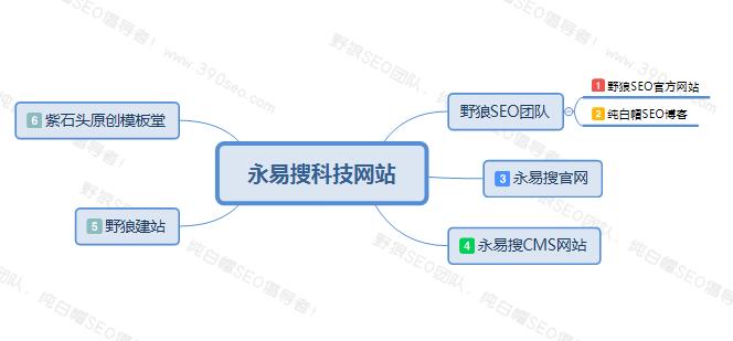 永易搜科技旗下主要网站